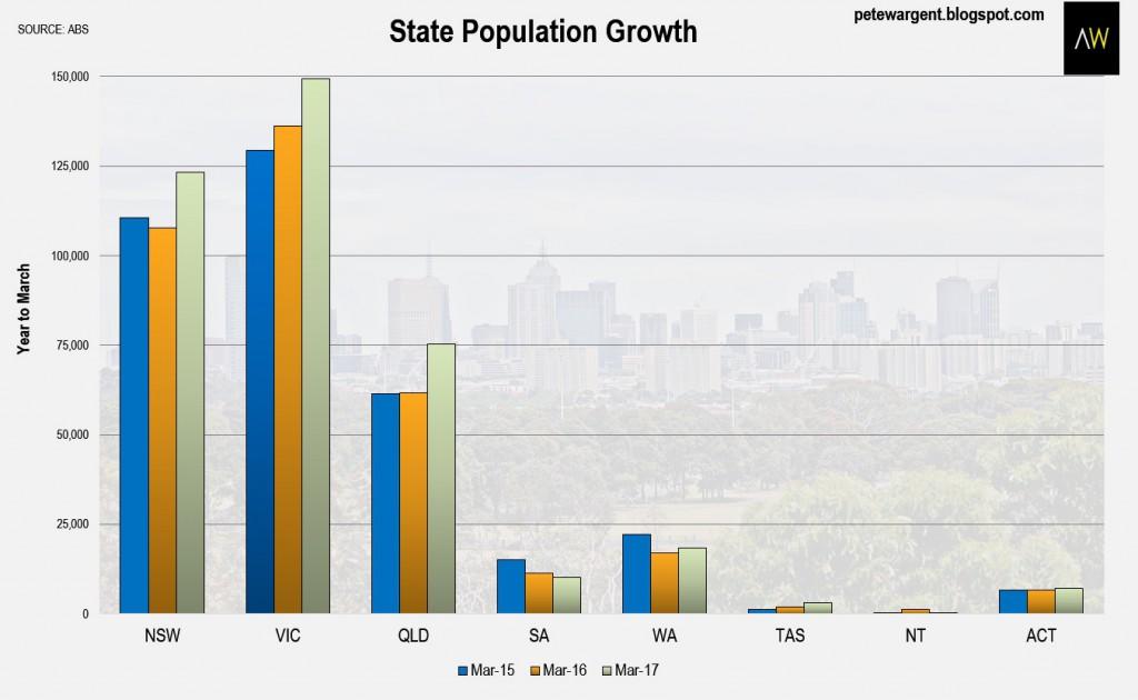 Population Last