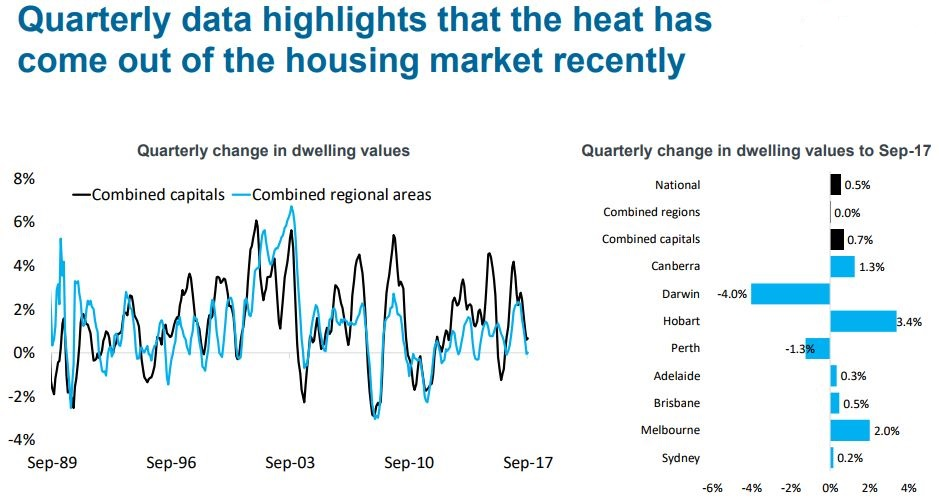 Quarterly Data Highlights