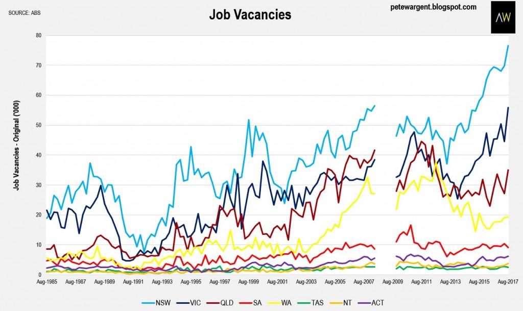 Sydney Jobs 1