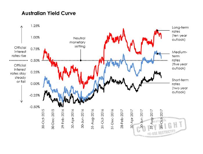 Australian Yield Curve