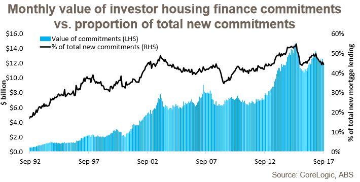 Investor Commitment 1