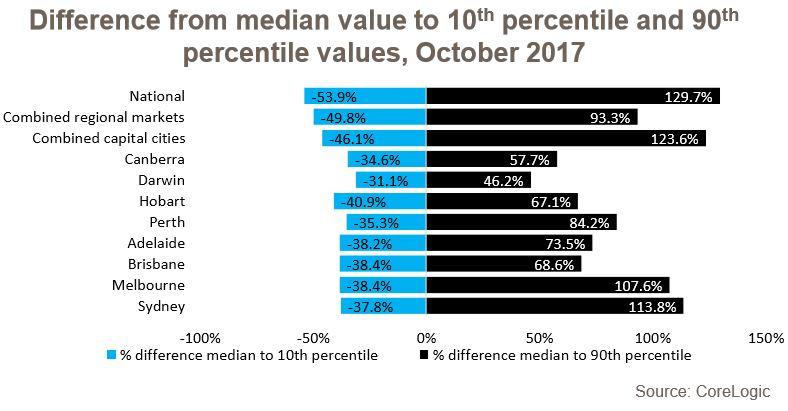 Median Values