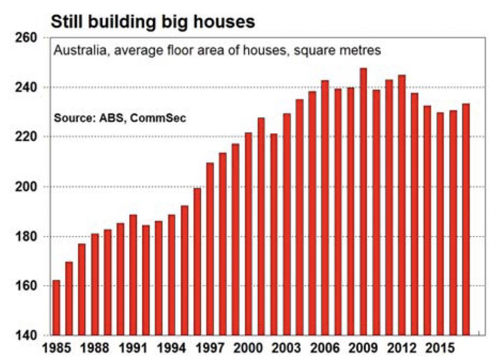 still building big houses