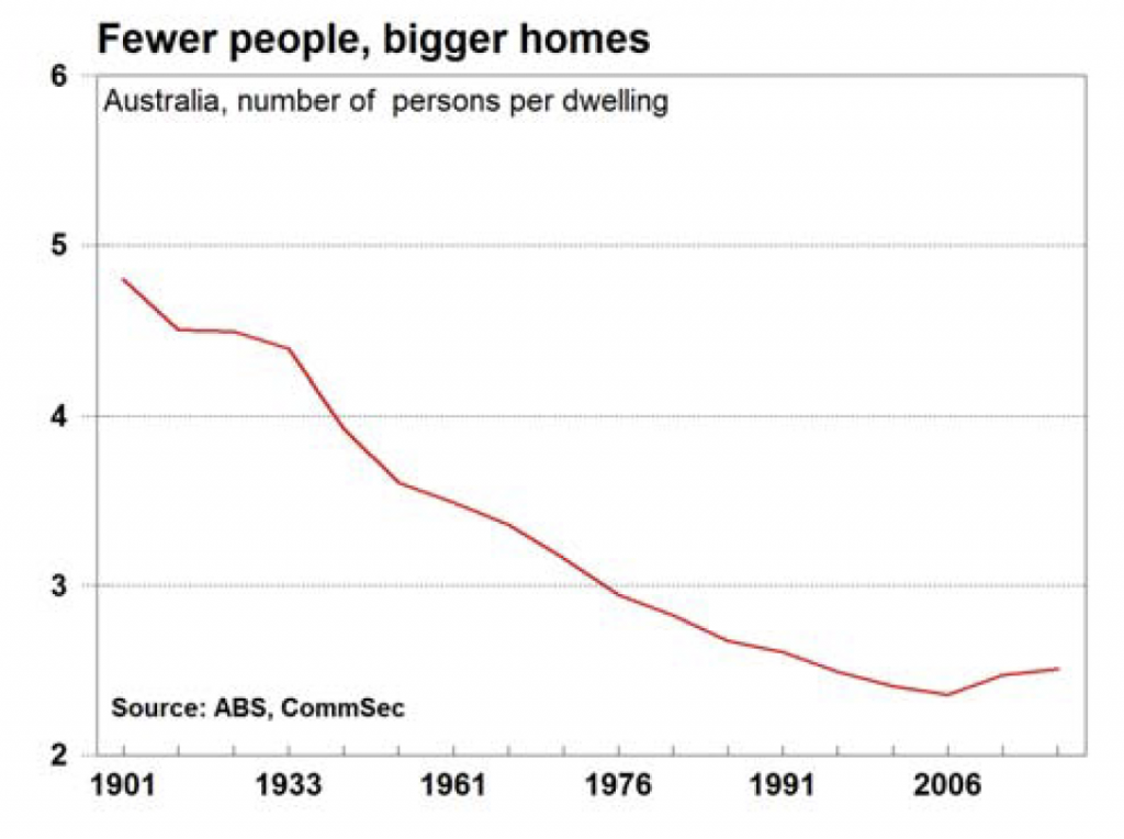 fewer people bigger homes