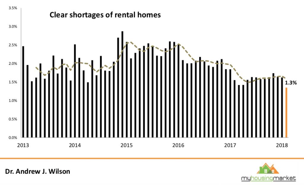 Melbourne rental market tightening