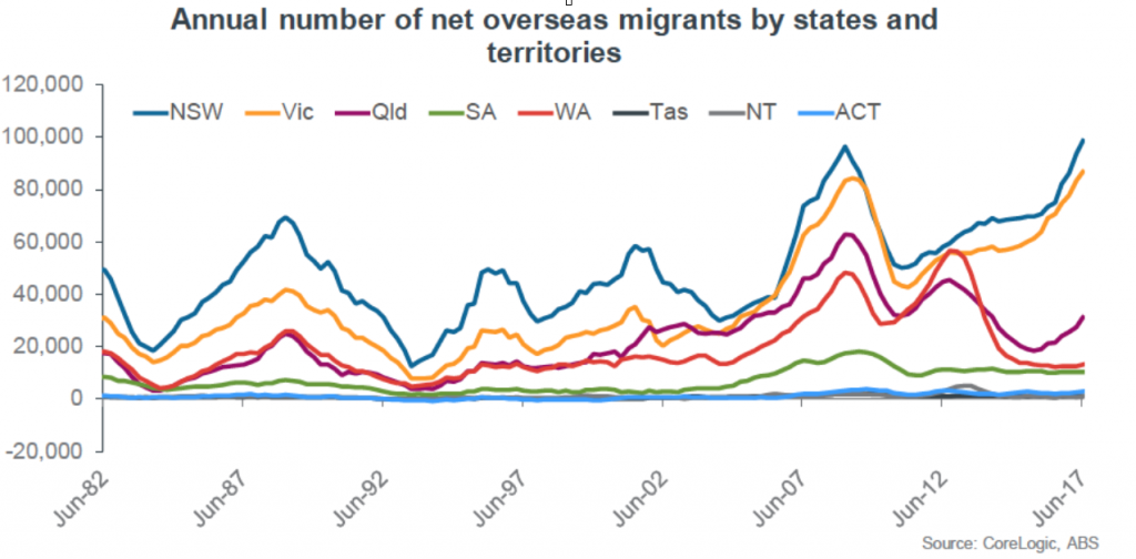 Overseas migrants are coming to Melbourne