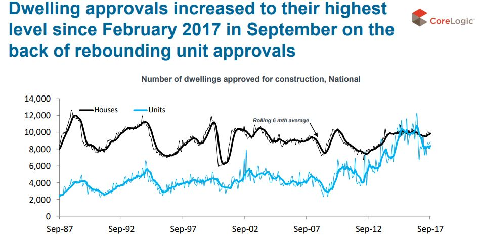 Unit Approvals