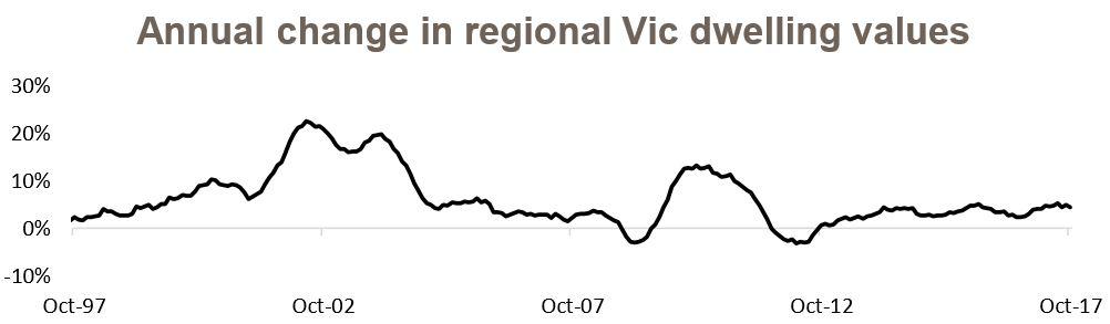 Vic Dwelling