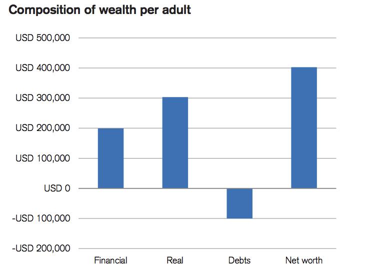 Credit Suisse Global Wealth Report
