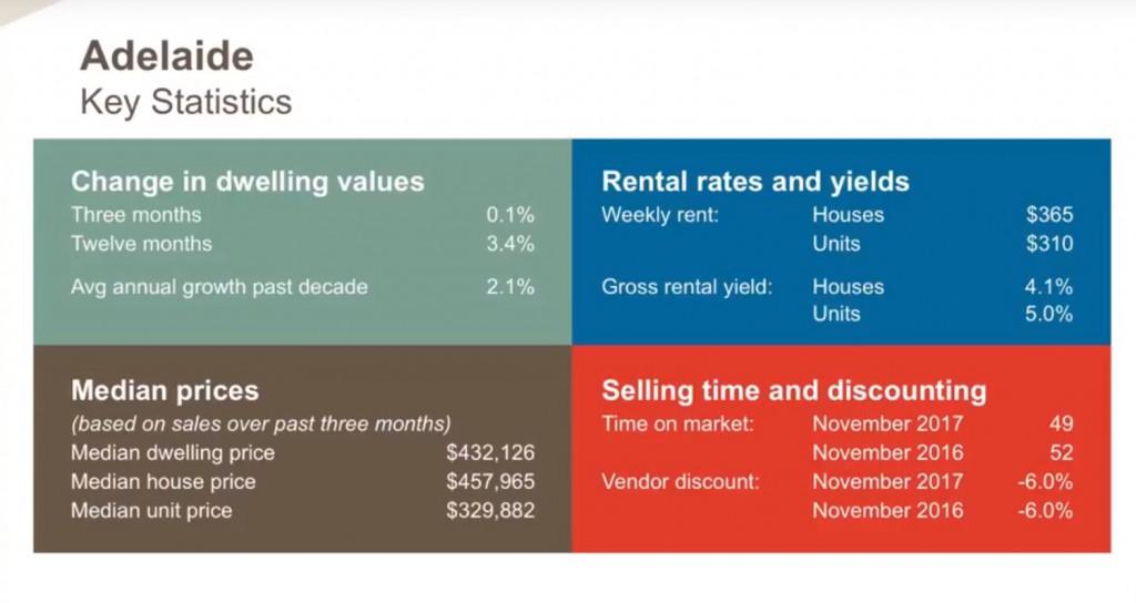 Adelaide Key Statistics