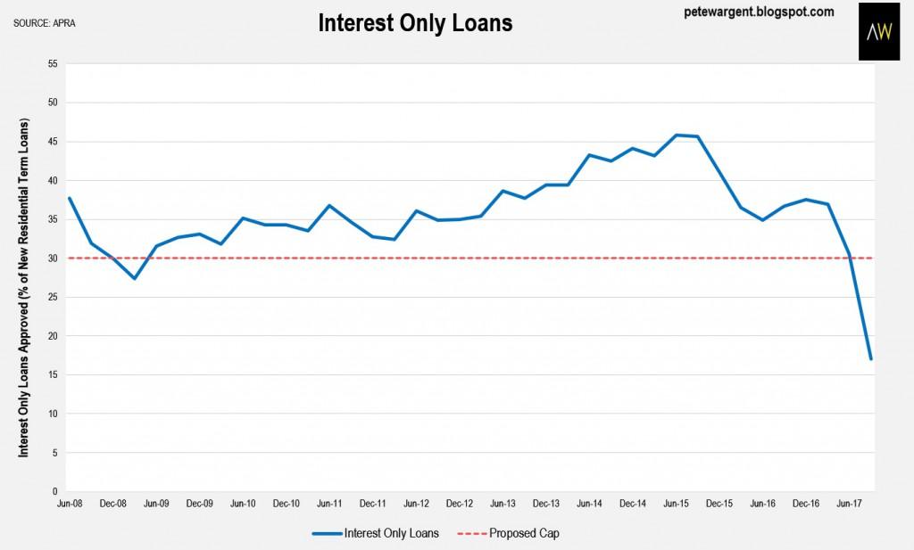 Interets Loans