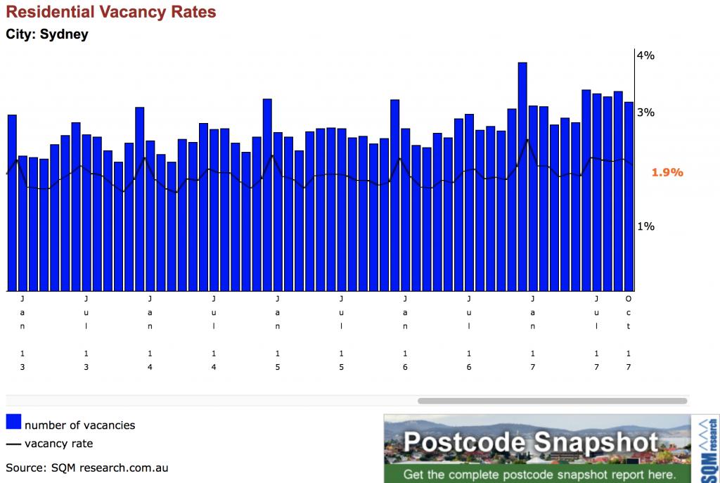 Sydney vacancy rate
