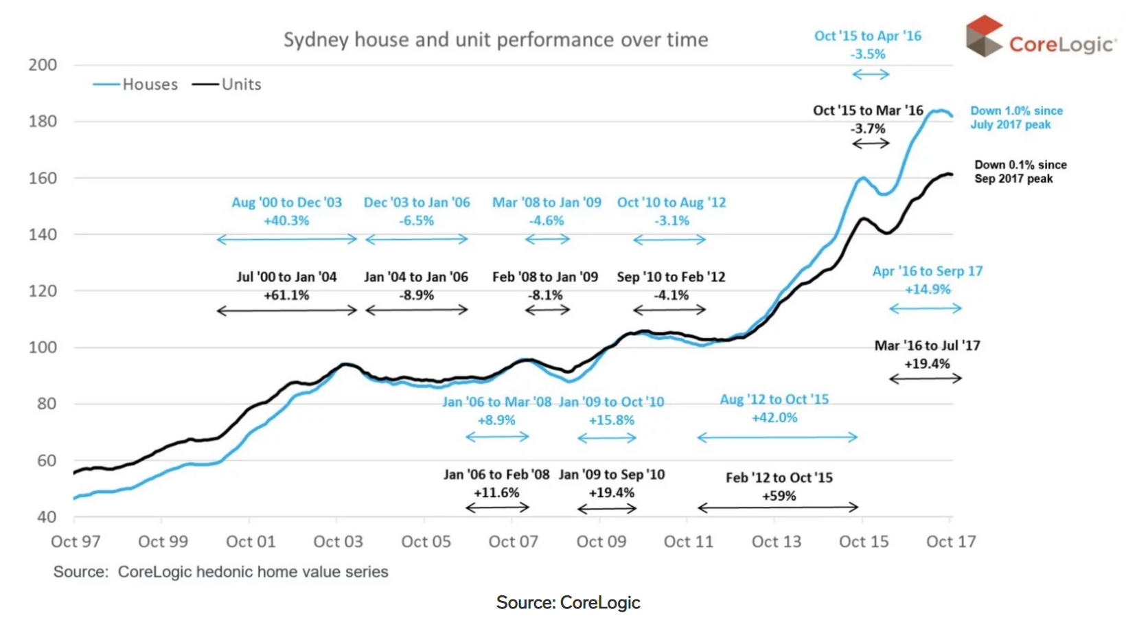 Sydney Property Market Analysis Suburb Profiles 20 Expert Insights