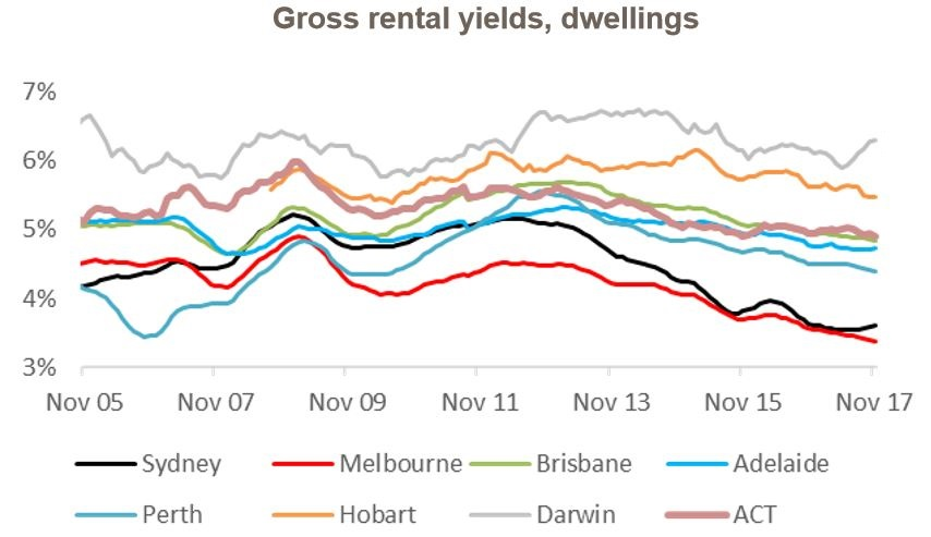 Gross Rental Yields