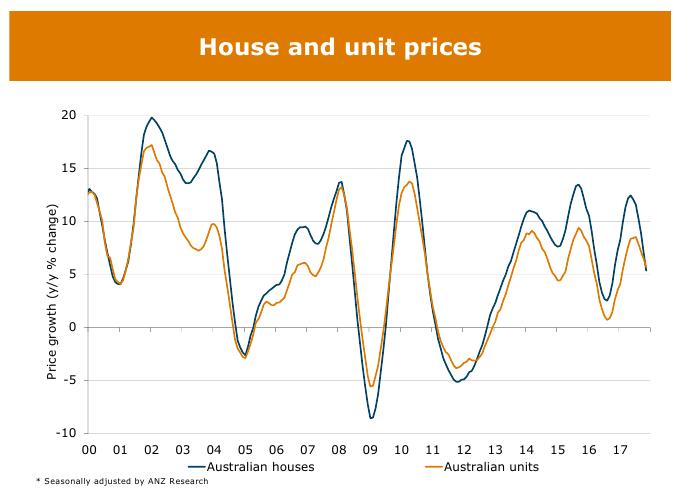 Housing Graph 02