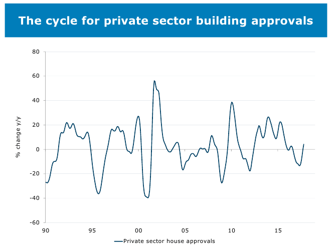 Housing Graph 20