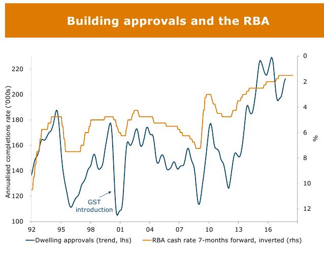 Housing Graph 21