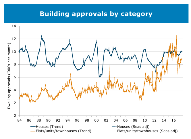 Housing Graph 26