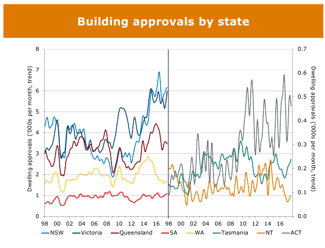 Housing Graph 29