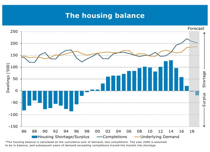 Housing Graph 47