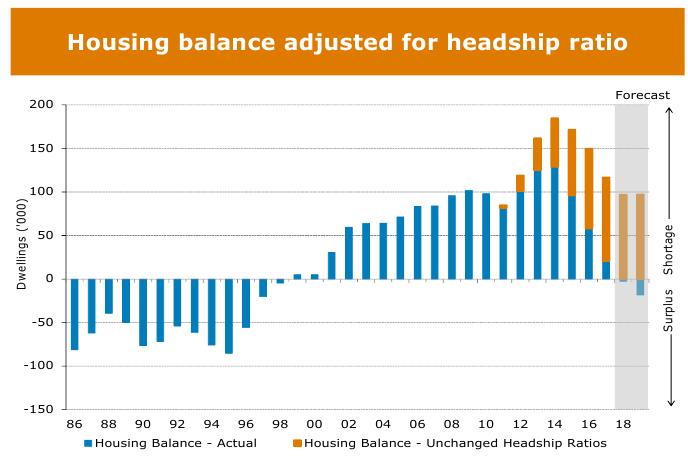 Housing Graph 48