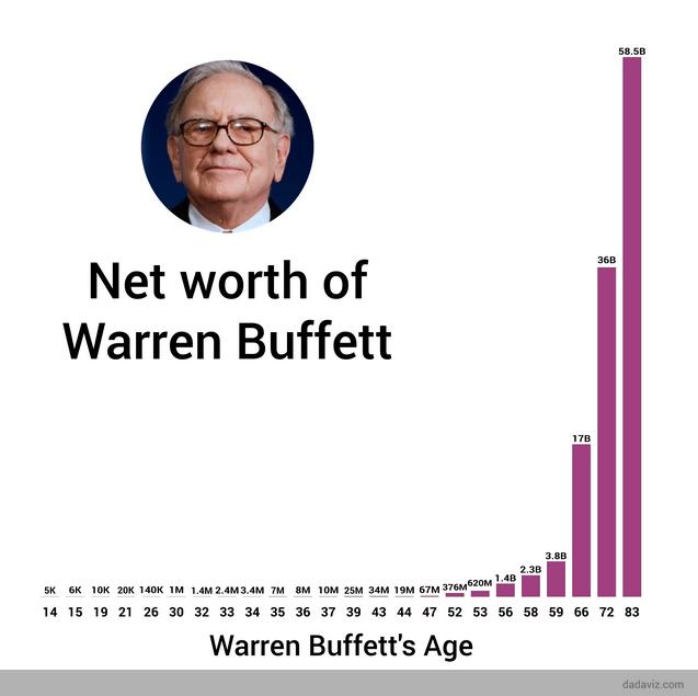 Buffett Wealth Graph