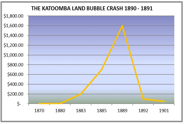 Katoomba Land Bubble