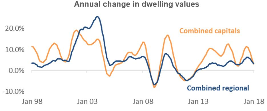 Annual Dwellings Value