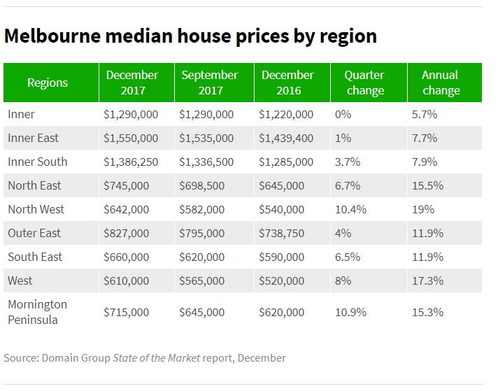 Median House Prices2