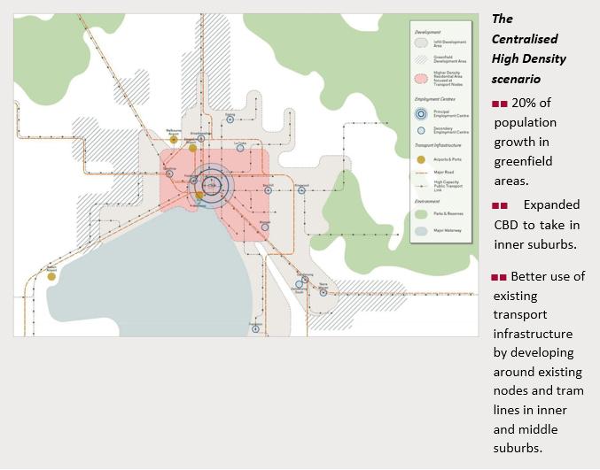 Melbourne's Scenarios2