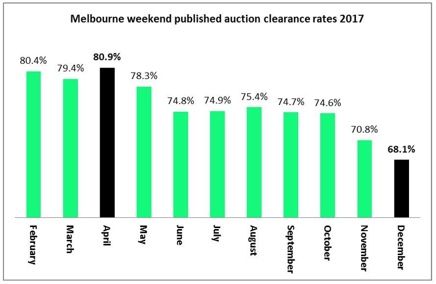Melbourne Feb Auction