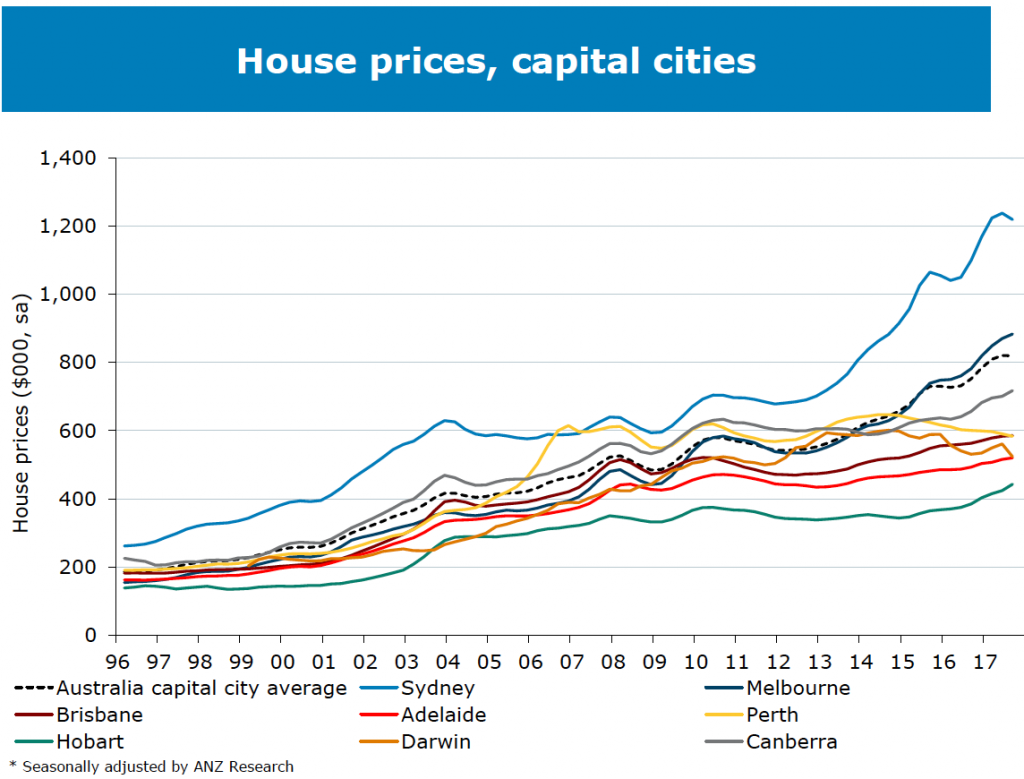 House price growth