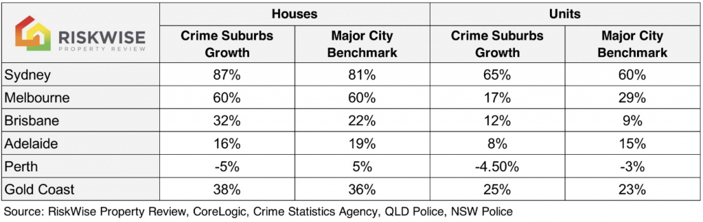 High crime areas outperform