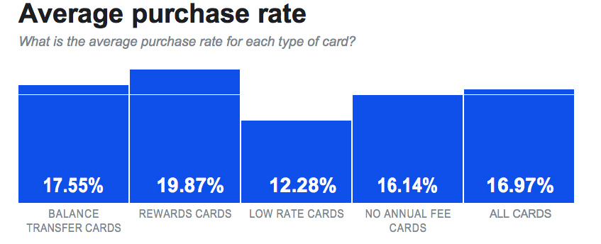 credit card purchase rate