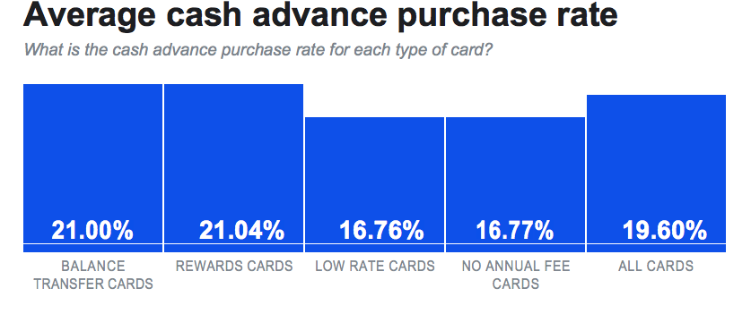 cash advance rate