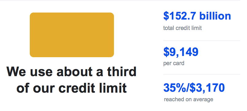Credit card limits