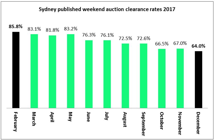 Sydney Feb Auction