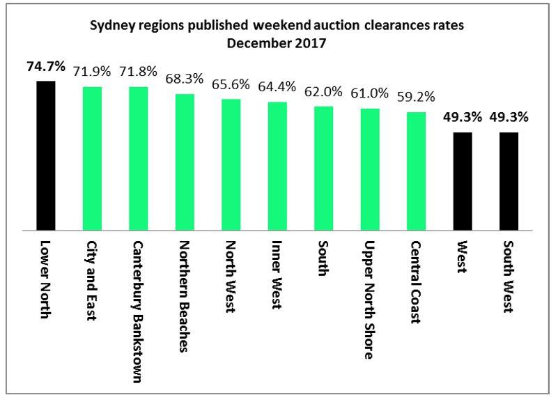 Sydney Feb Auction2