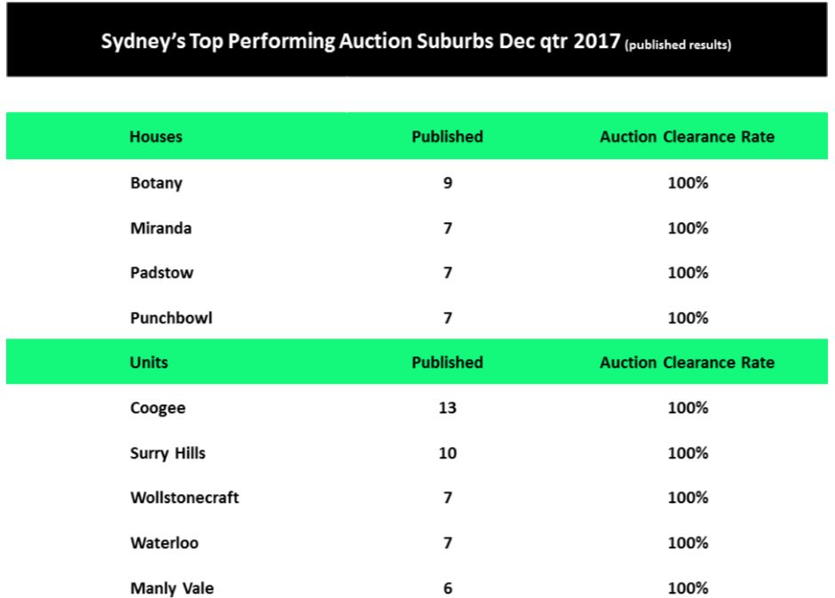 Sydney Feb Auction3