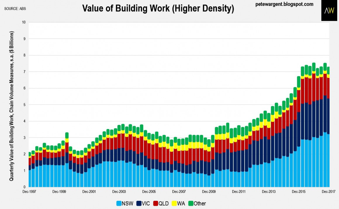 Value Of Building Work