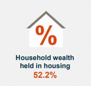 Household Wealth Held In Housing