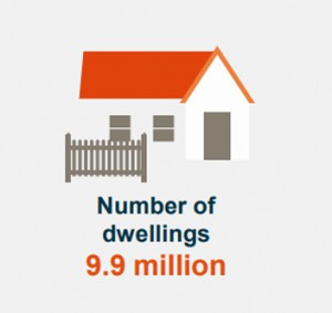 Number Of Dwellings