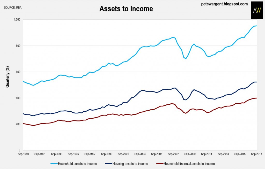 Asset Income