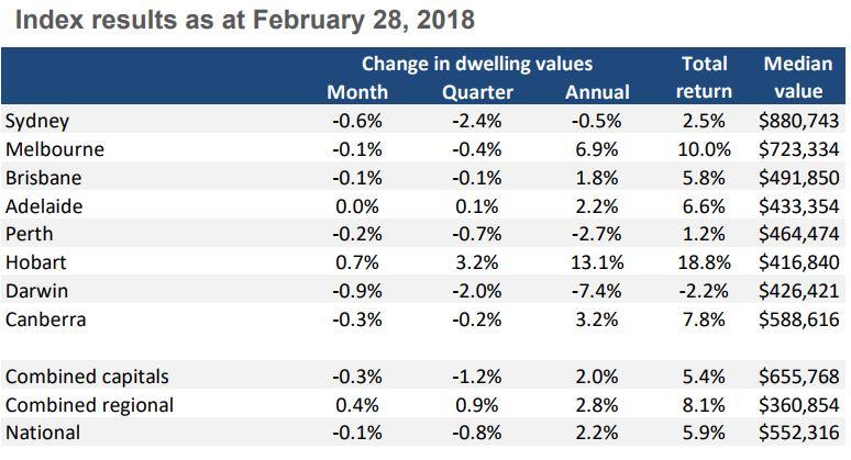Property values around Australia