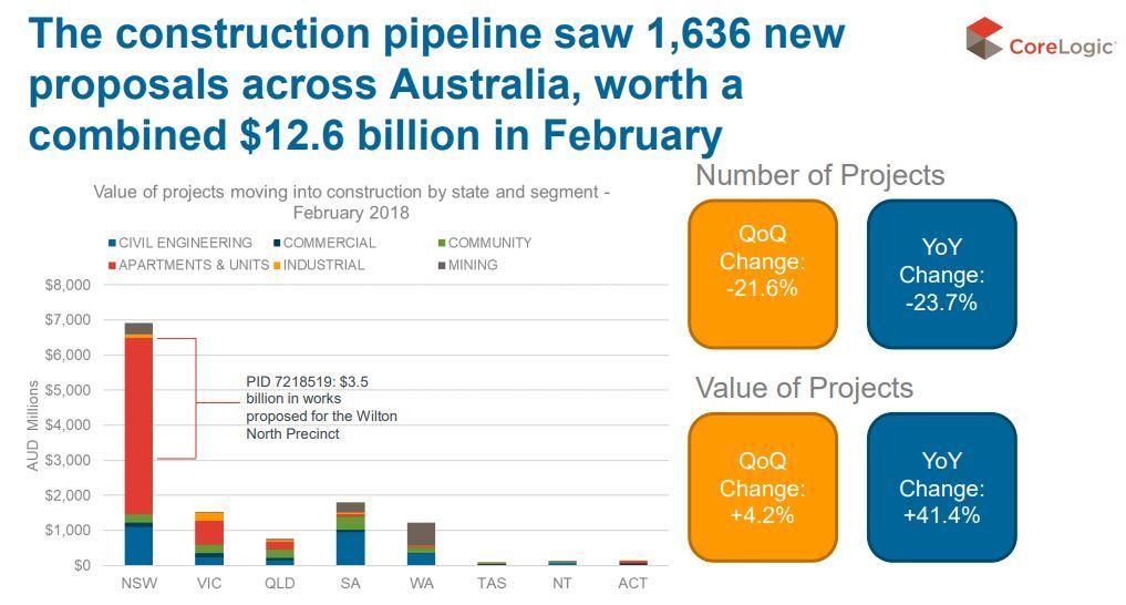 Construction Pipeline