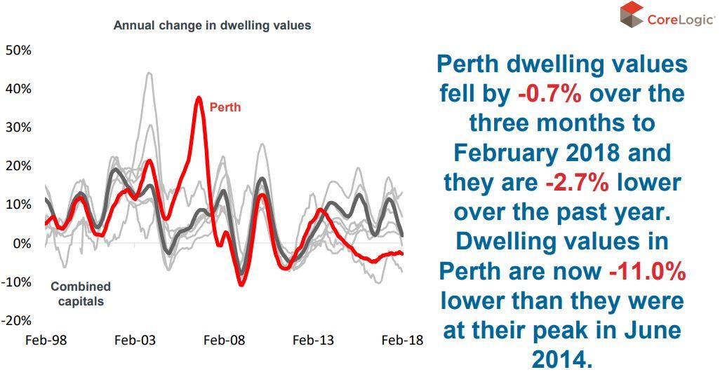 Dwelling Perth