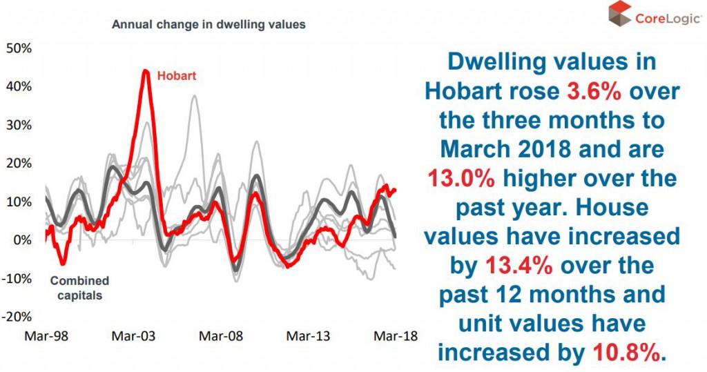 Dwellign Hobart