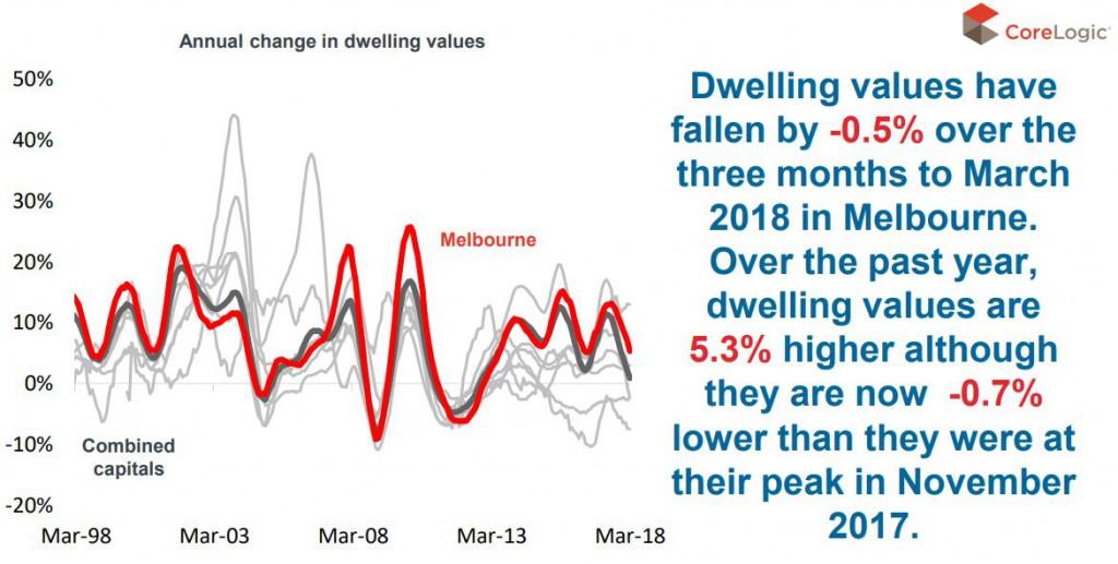 Dwelling Melb
