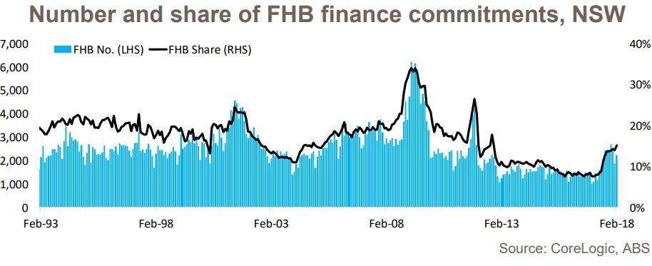 Finance Nsw