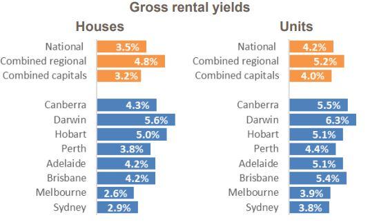 Gross Rental Yield